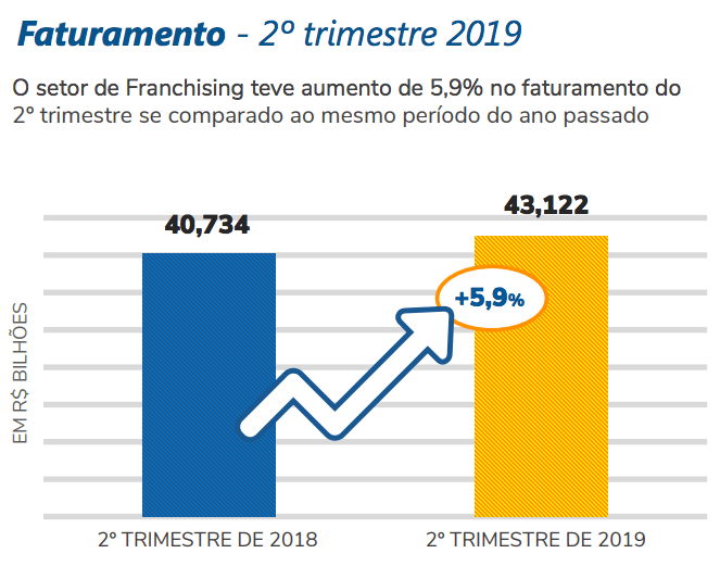 gráfico de faturamento do franchising no 2º trimestre de 2019