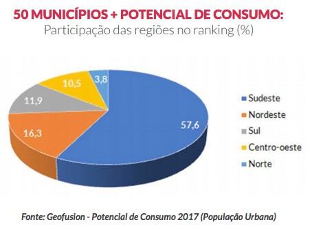 potencial de consumo dos municípios