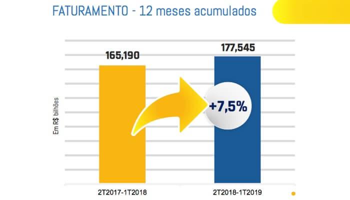 4666ab500 Franquias bastas e lucrativas ajudam o faturamento do franchising brasileiro