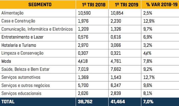 faturamento das franquias em 2019 e 2018