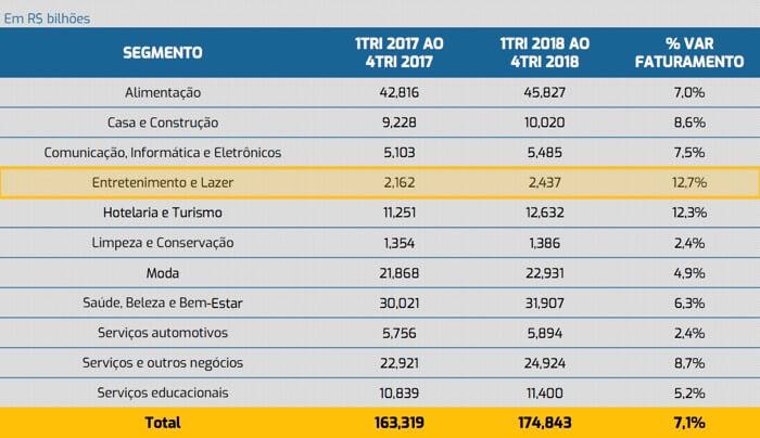 Tabela com o faturamento das franquias de entretenimento e lazer em 2018
