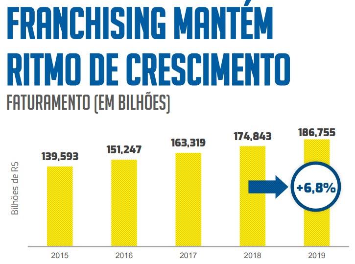 gráfico de faturamento das franquias no Brasil de 2015 a 2019
