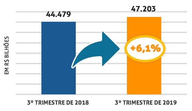 gráfico 3º tri 2019 - franchising continua crescendo