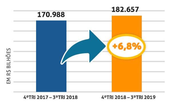 gráfico acumulado 2018 e 2019 - franchising continua crescendo
