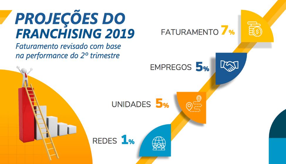 franquias 2020 - conheça as projeções feitas para 2019