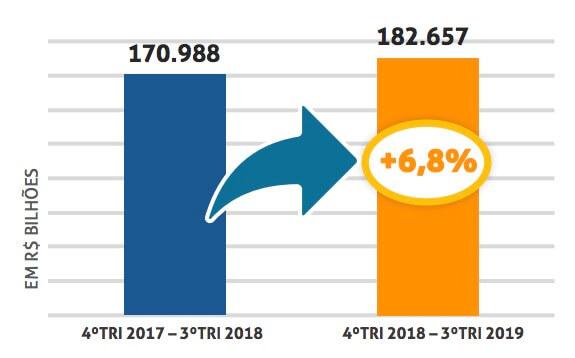 gráfico com o faturamento do terceiro trimestre de 2019